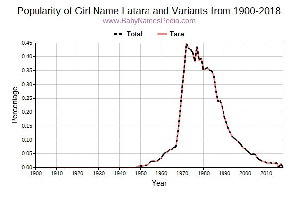 Variant Popularity Trend  for Latara  from 1900 to 2016