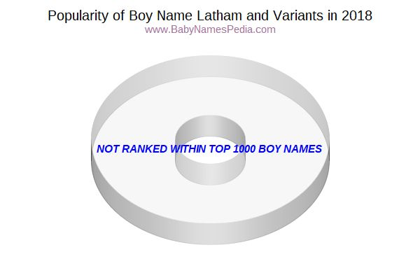 Variant Popularity Chart  for Latham  in 2018