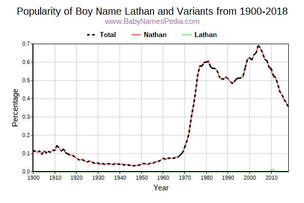 Variant Popularity Trend  for Lathan  from 1900 to 2017