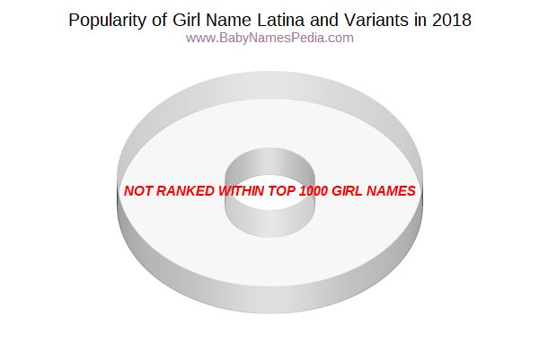 Variant Popularity Chart  for Latina  in 2016