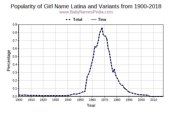 Variant Popularity Trend  for Latina  from 1900 to 2016