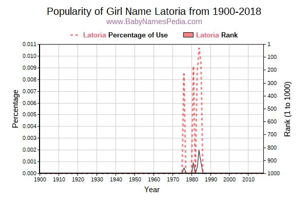 Popularity Trend  for Latoria  from 1900 to 2017