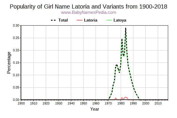 Variant Popularity Trend  for Latoria  from 1900 to 2017