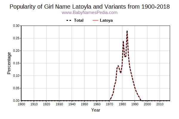 Variant Popularity Trend  for Latoyla  from 1900 to 2017