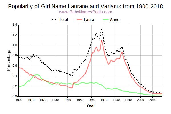 Variant Popularity Trend  for Laurane  from 1900 to 2017