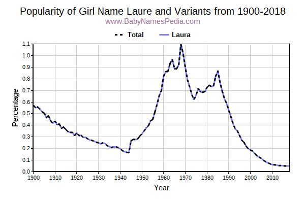 Variant Popularity Trend  for Laure  from 1900 to 2017