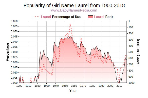 Popularity Trend  for Laurel  from 1900 to 2018
