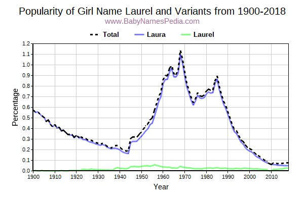 Variant Popularity Trend  for Laurel  from 1900 to 2018