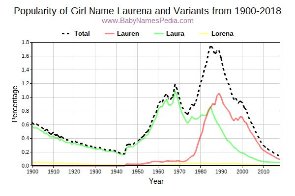 Variant Popularity Trend  for Laurena  from 1900 to 2017