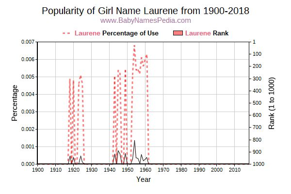Popularity Trend  for Laurene  from 1900 to 2018