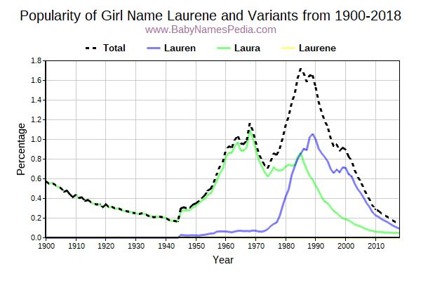 Variant Popularity Trend  for Laurene  from 1900 to 2018