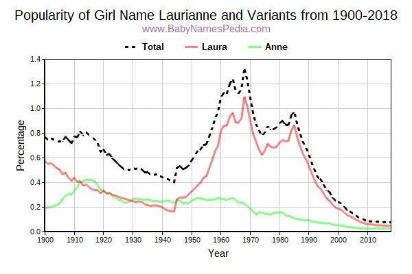 Variant Popularity Trend  for Laurianne  from 1900 to 2018