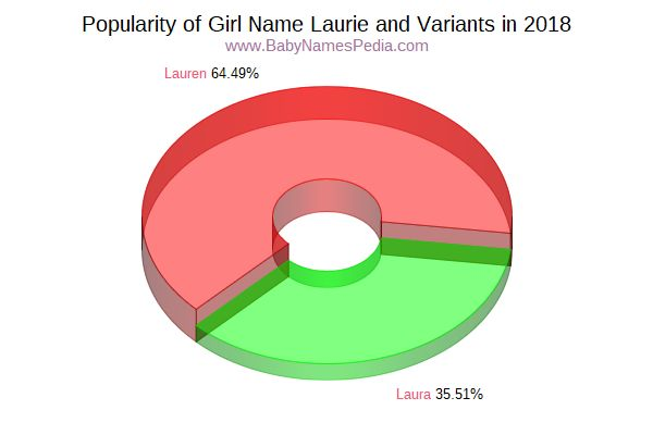 Variant Popularity Chart  for Laurie  in 2018