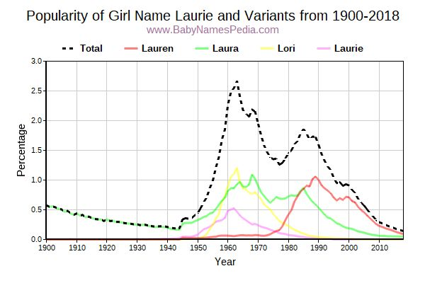 Variant Popularity Trend  for Laurie  from 1900 to 2018