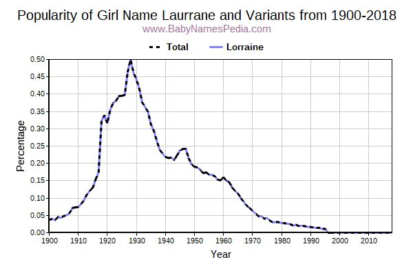 Variant Popularity Trend  for Laurrane  from 1900 to 2018