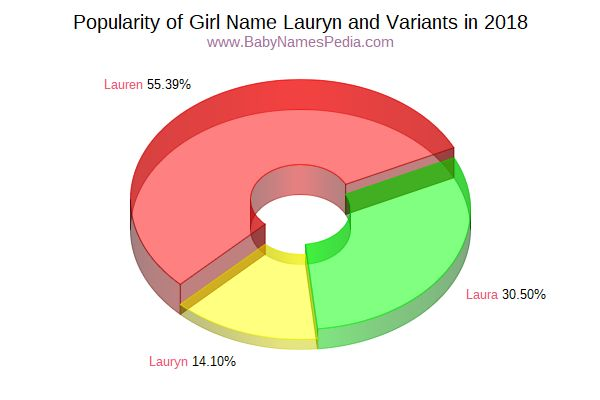 Variant Popularity Chart  for Lauryn  in 2017