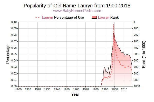 Popularity Trend  for Lauryn  from 1900 to 2017