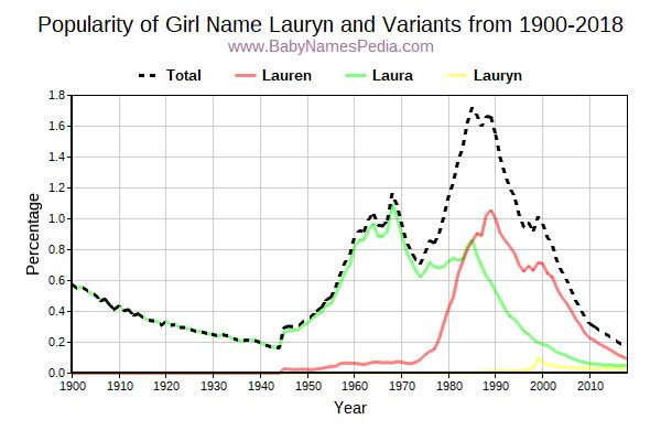 Variant Popularity Trend  for Lauryn  from 1900 to 2017
