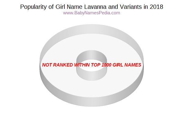 Variant Popularity Chart  for Lavanna  in 2018