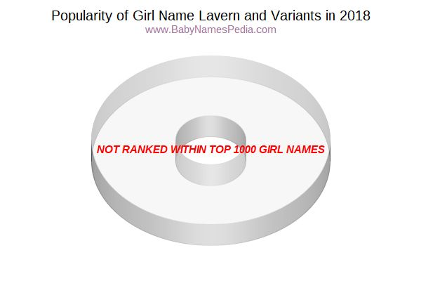 Variant Popularity Chart  for Lavern  in 2018