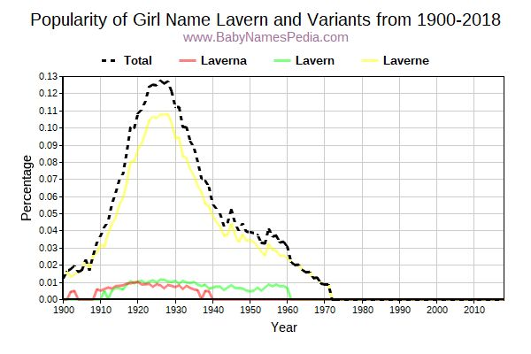 Variant Popularity Trend  for Lavern  from 1900 to 2018