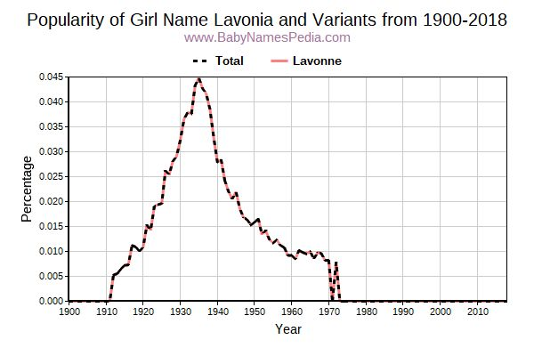 Variant Popularity Trend  for Lavonia  from 1900 to 2017