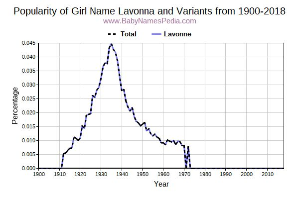 Variant Popularity Trend  for Lavonna  from 1900 to 2015
