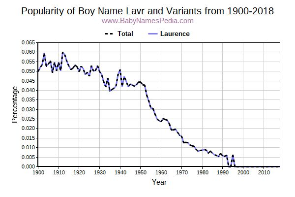 Variant Popularity Trend  for Lavr  from 1900 to 2018