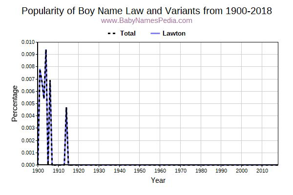 Variant Popularity Trend  for Law  from 1900 to 2015