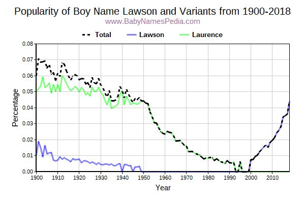 Variant Popularity Trend  for Lawson  from 1900 to 2018