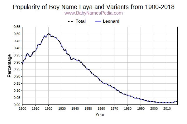 Variant Popularity Trend  for Laya  from 1900 to 2016