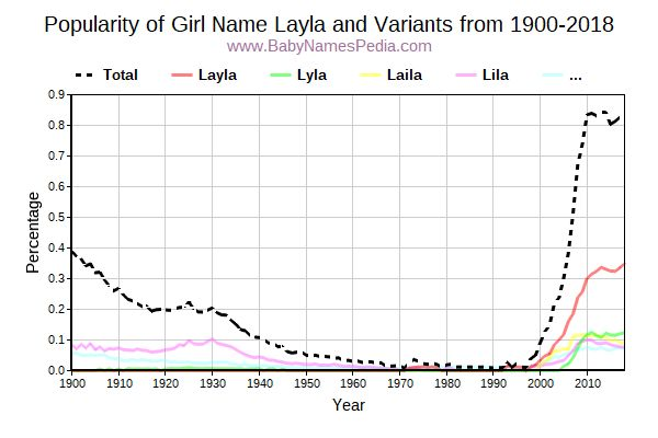 Variant Popularity Trend  for Layla  from 1900 to 2016