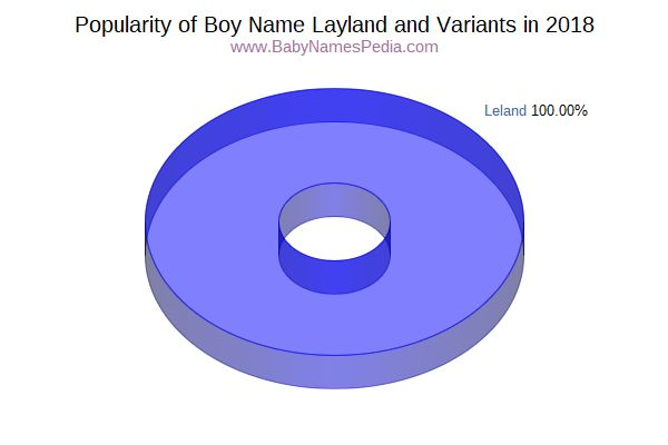 Variant Popularity Chart  for Layland  in 2015