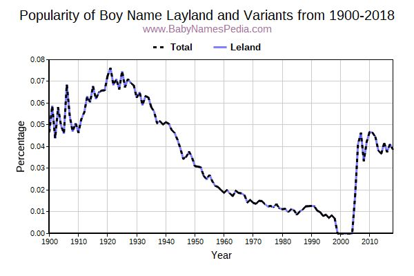 Variant Popularity Trend  for Layland  from 1900 to 2015