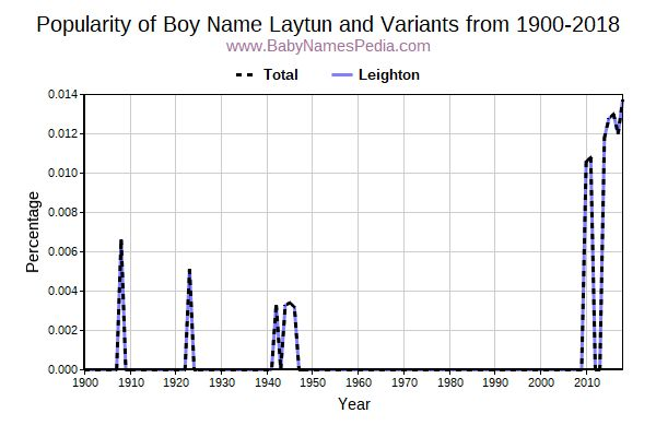 Variant Popularity Trend  for Laytun  from 1900 to 2017