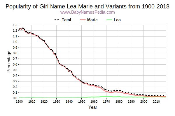 Variant Popularity Trend  for Lea Marie  from 1900 to 2017