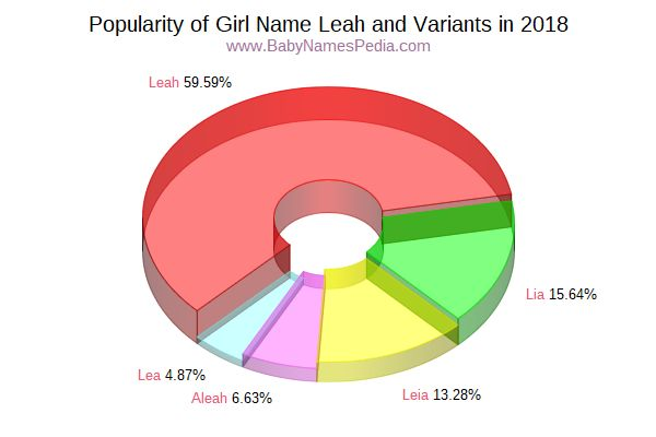 Variant Popularity Chart  for Leah  in 2015