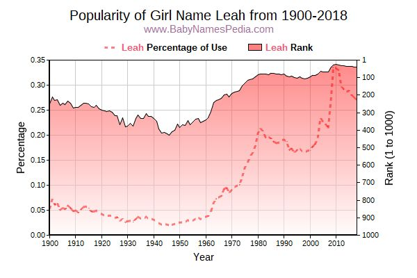 Popularity Trend  for Leah  from 1900 to 2015