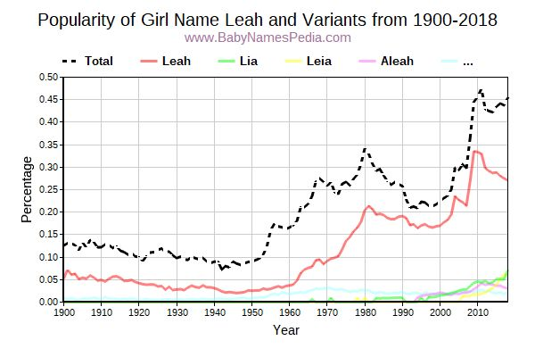 Variant Popularity Trend  for Leah  from 1900 to 2015