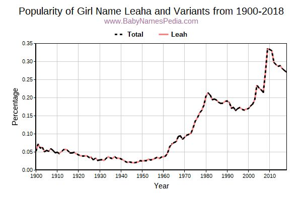 Variant Popularity Trend  for Leaha  from 1900 to 2016