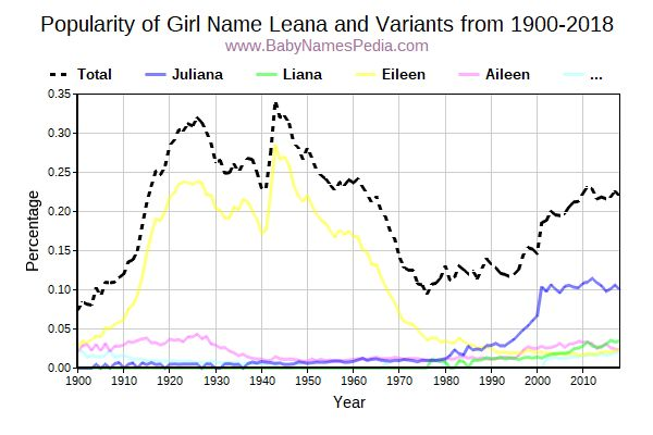 Variant Popularity Trend  for Leana  from 1900 to 2016