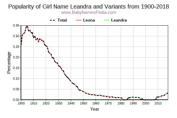 Variant Popularity Trend  for Leandra  from 1900 to 2018