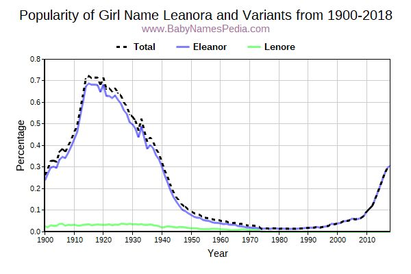 Variant Popularity Trend  for Leanora  from 1900 to 2018