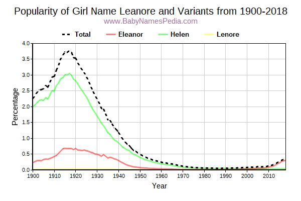 Variant Popularity Trend  for Leanore  from 1900 to 2018
