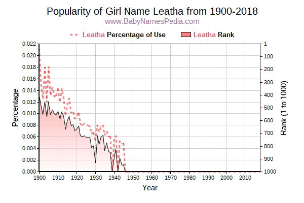 Popularity Trend  for Leatha  from 1900 to 2015