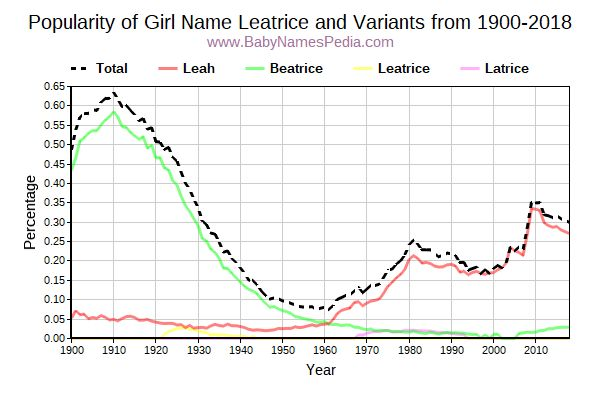 Variant Popularity Trend  for Leatrice  from 1900 to 2015