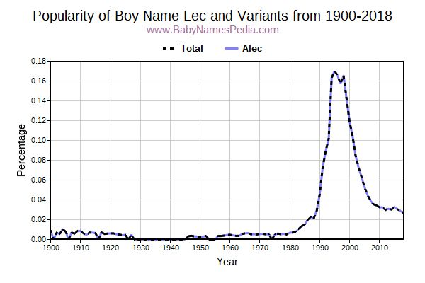 Variant Popularity Trend  for Lec  from 1900 to 2016