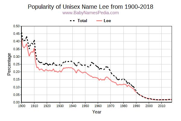 Unisex Popularity Trend  for Lee  from 1900 to 2015