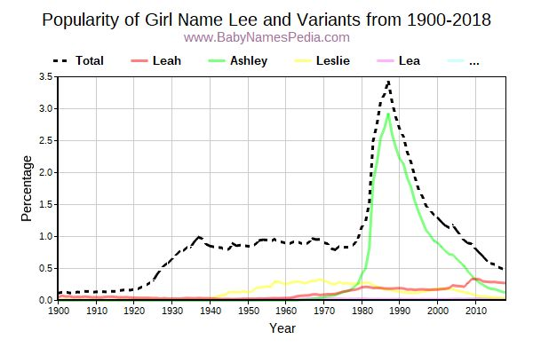 Variant Popularity Trend  for Lee  from 1900 to 2018