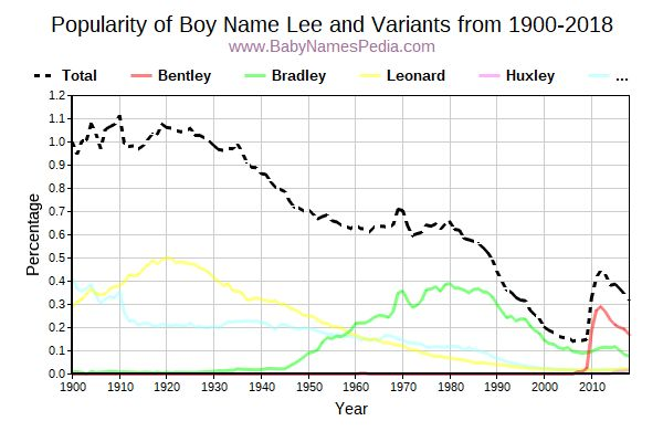 Variant Popularity Trend  for Lee  from 1900 to 2015